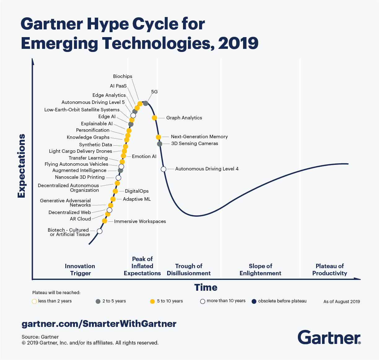 CTMKT_741609_CTMKT_for_Emerging_Tech_Hype_Cycle_LargerText-1.png